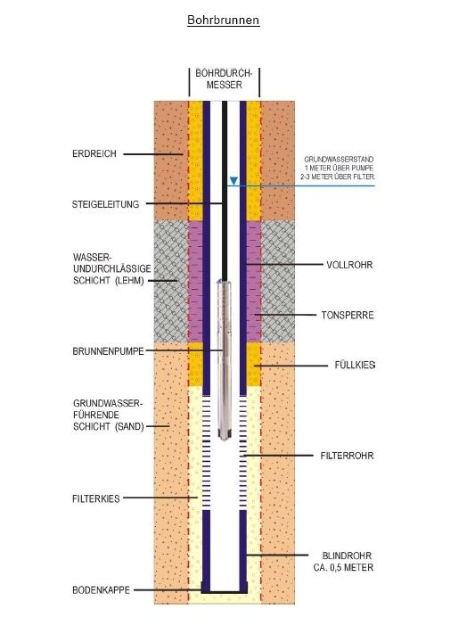 Vergrößern Darstellung Eines Bohrbrunnens