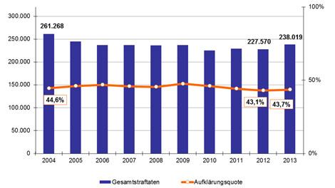 Entwicklung von Kriminalität und Aufklärungsquote in Hamburg 2013