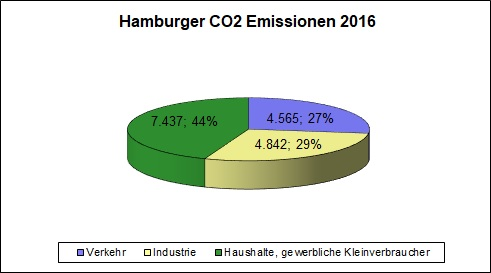 CO2-Bilanz in Hamburg