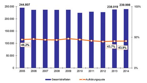 Entwicklung von Kriminalität und Aufklärungsquote in Hamburg 2014