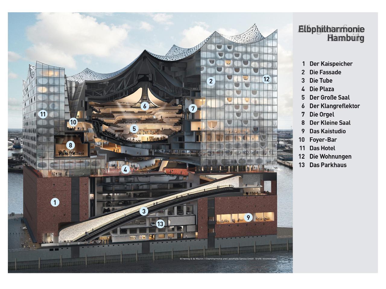 ... Großer Saal der Elbphilharmonie Hamburg: Maxim ...