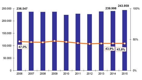 Entwicklung von Kriminalität und Aufklärungsquote in Hamburg 2015
